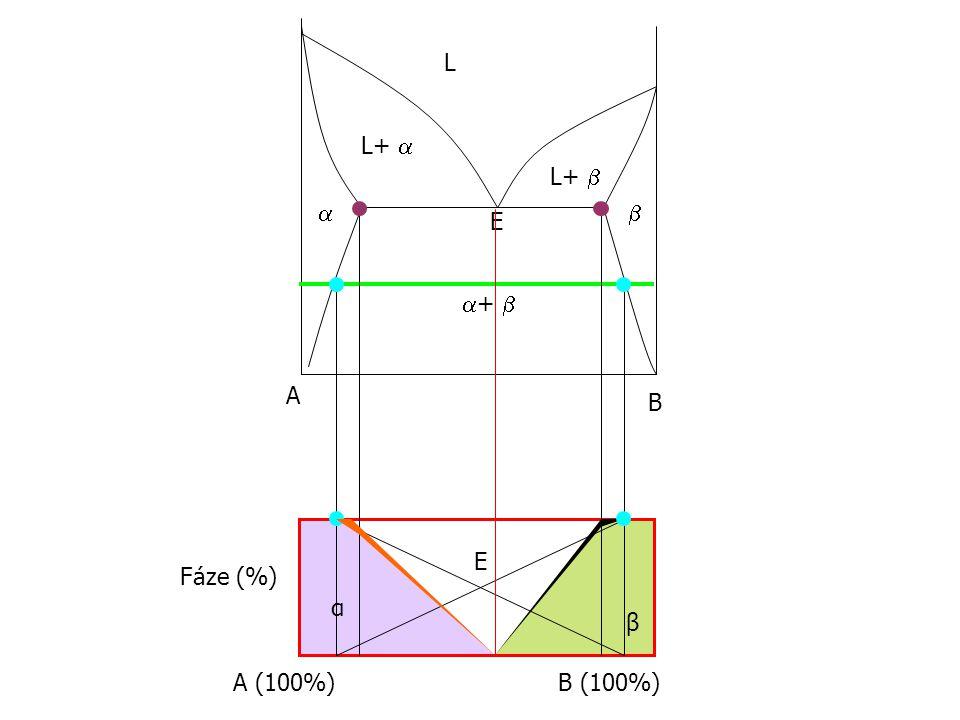L L+  L+    E +  A B E Fáze (%) α β A (100%) B (100%)