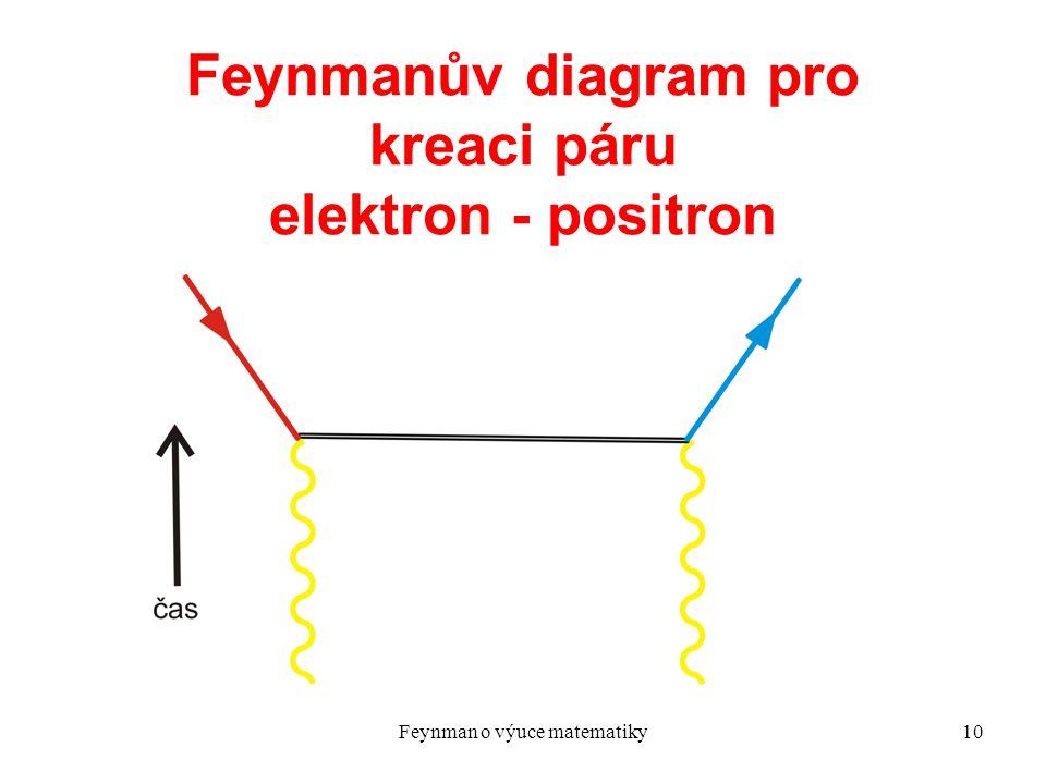 Feynmanův diagram pro kreaci páru elektron - positron