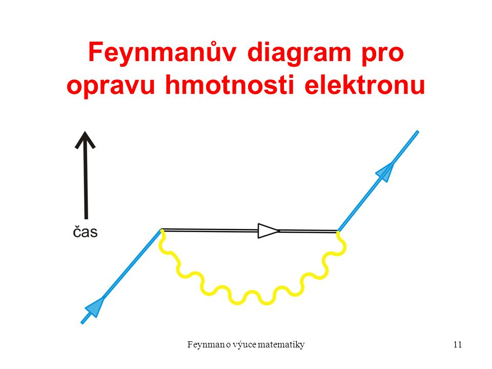 Feynmanův diagram pro opravu hmotnosti elektronu