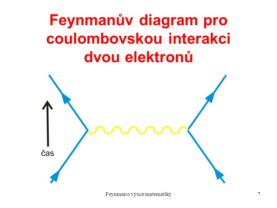 Feynmanův diagram pro coulombovskou interakci dvou elektronů