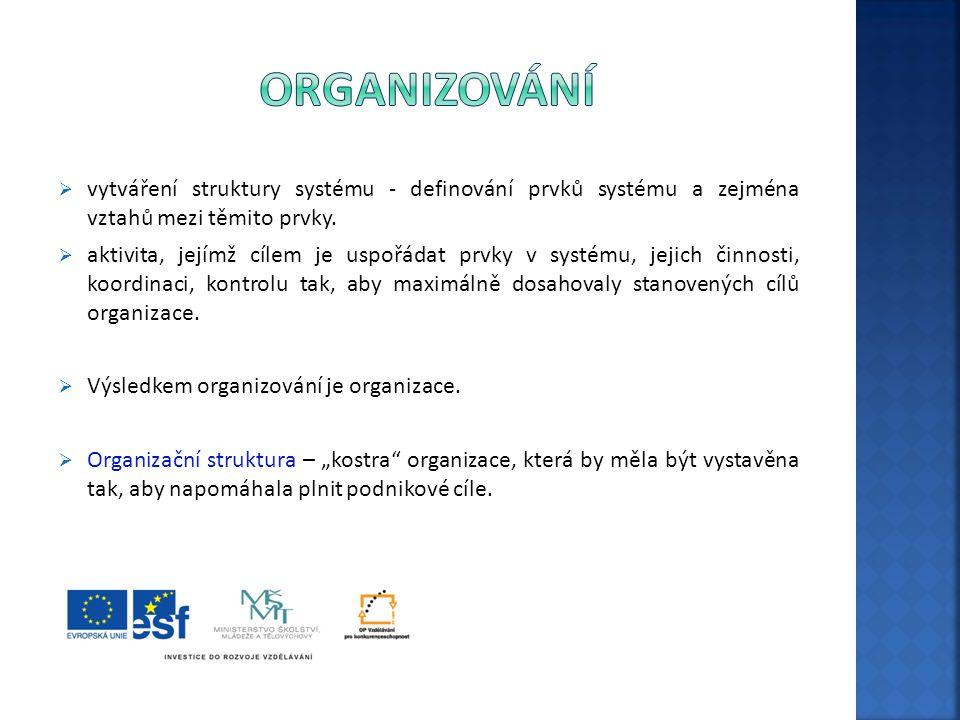 organizování vytváření struktury systému - definování prvků systému a zejména vztahů mezi těmito prvky.