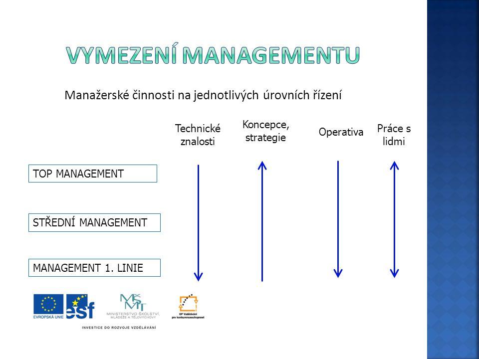 Manažerské činnosti na jednotlivých úrovních řízení