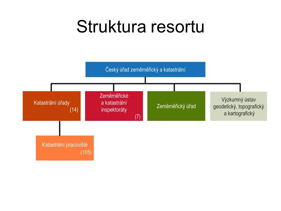 Struktura resortu