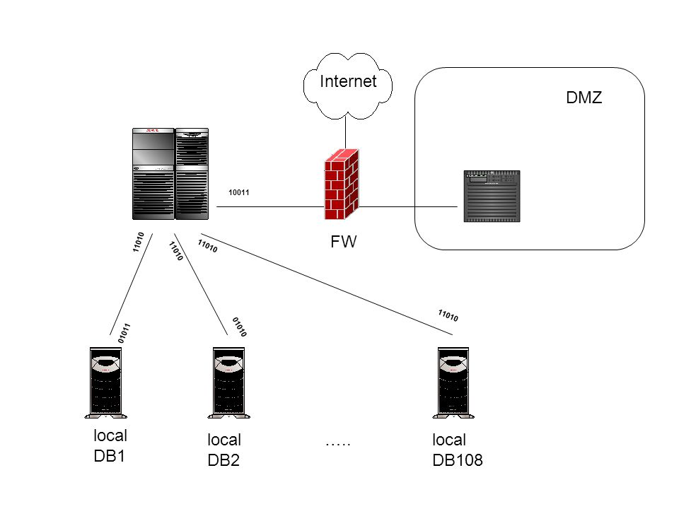 Internet DMZ FW local DB1 local DB2 ….. local DB108 10011 11010 11010