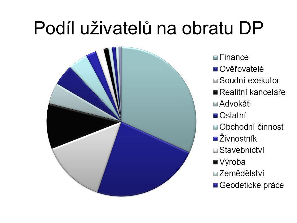 Podíl uživatelů na obratu DP