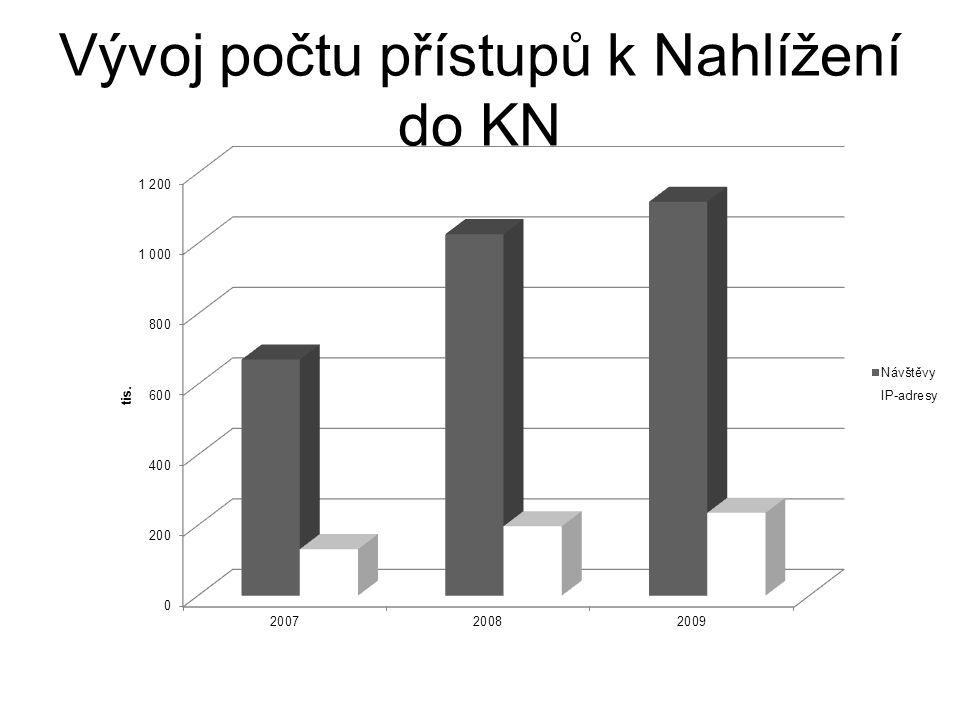 Vývoj počtu přístupů k Nahlížení do KN