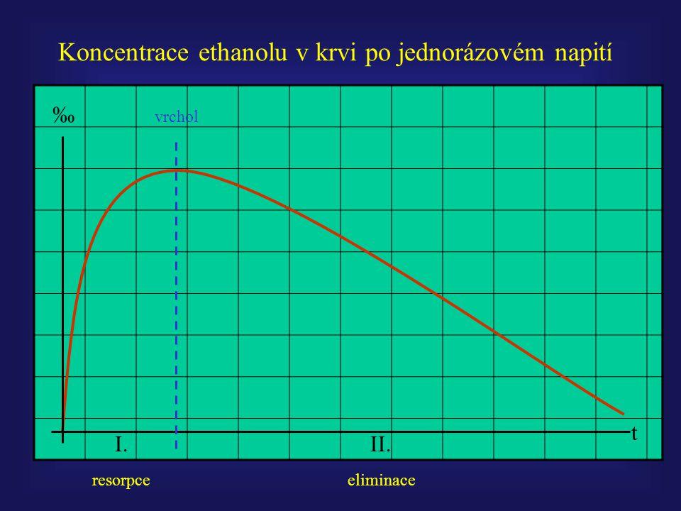 Koncentrace ethanolu v krvi po jednorázovém napití