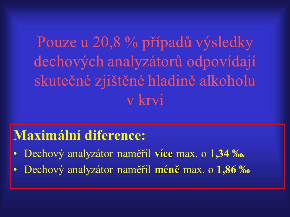 Pouze u 20,8 % případů výsledky dechových analyzátorů odpovídají skutečné zjištěné hladině alkoholu v krvi