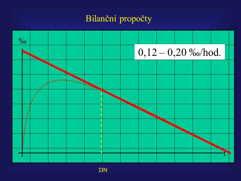 Bilanční propočty ‰ 0,12 – 0,20 ‰/hod. t DN