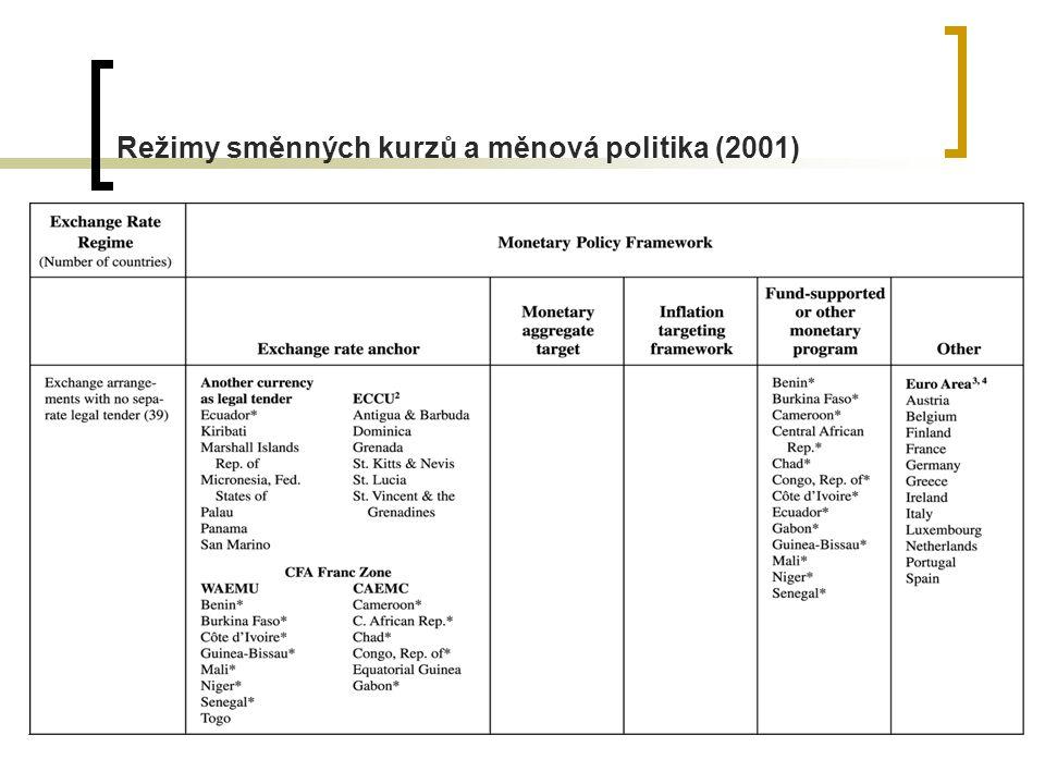 Režimy směnných kurzů a měnová politika (2001)