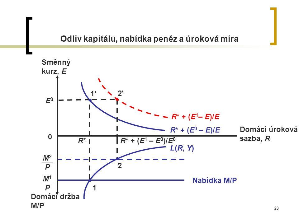 Odliv kapitálu, nabídka peněz a úroková míra