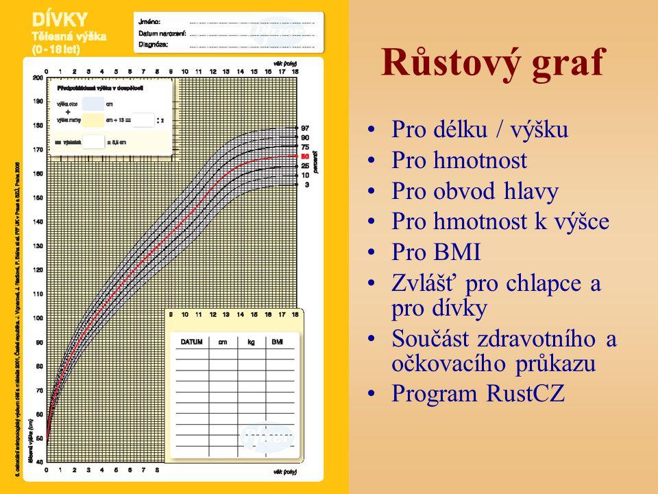 Růstový graf Pro délku / výšku Pro hmotnost Pro obvod hlavy