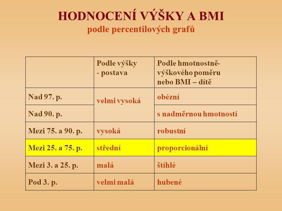 HODNOCENÍ VÝŠKY A BMI podle percentilových grafů