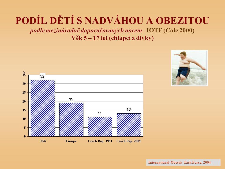 PODÍL DĚTÍ S NADVÁHOU A OBEZITOU podle mezinárodně doporučovaných norem - IOTF (Cole 2000) Věk 5 – 17 let (chlapci a dívky)