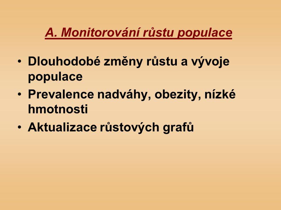 A. Monitorování růstu populace