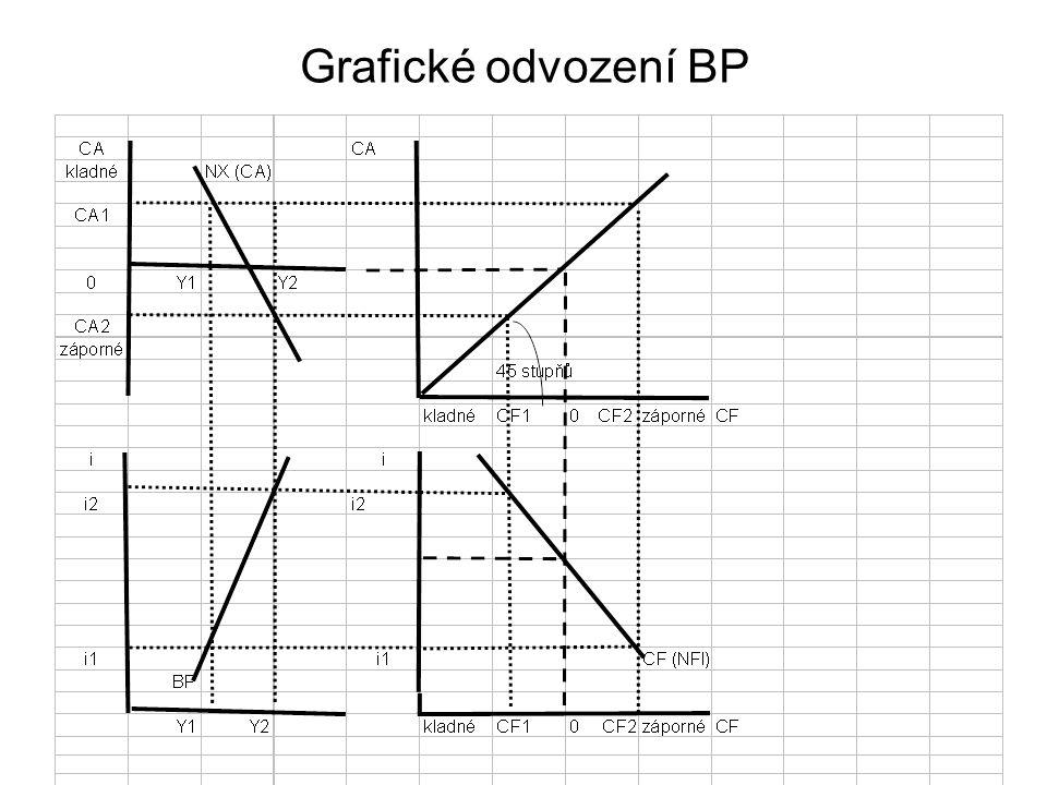 Grafické odvození BP