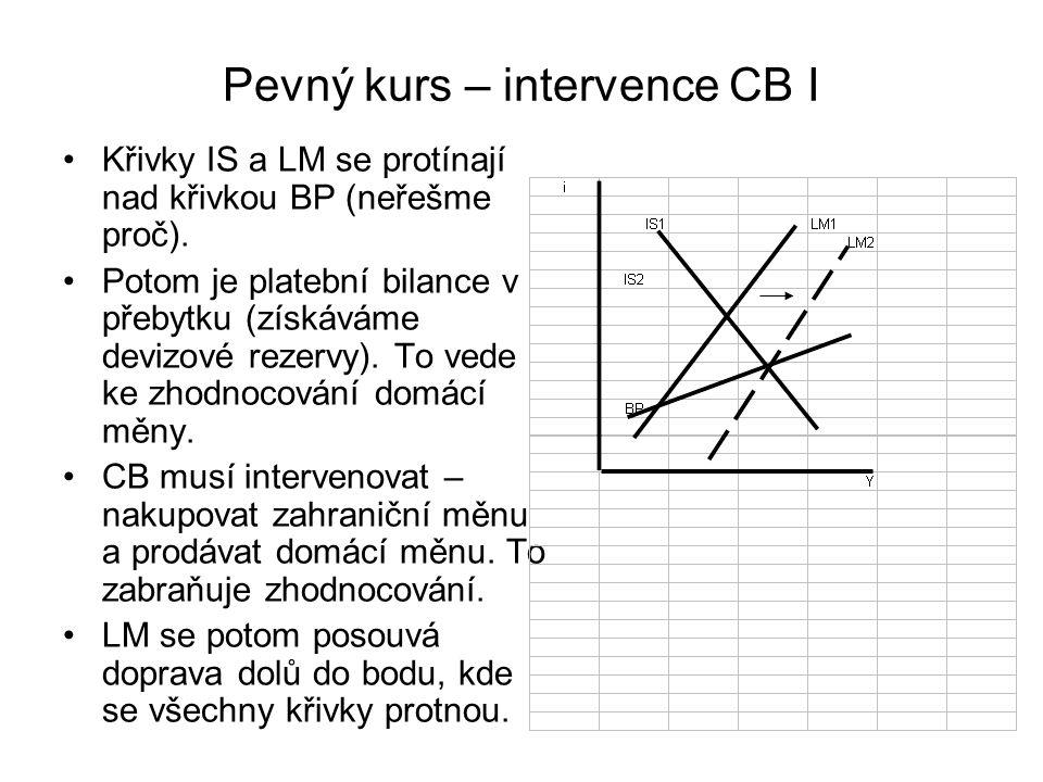 Pevný kurs – intervence CB I