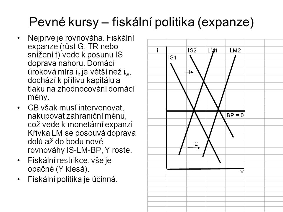 Pevné kursy – fiskální politika (expanze)