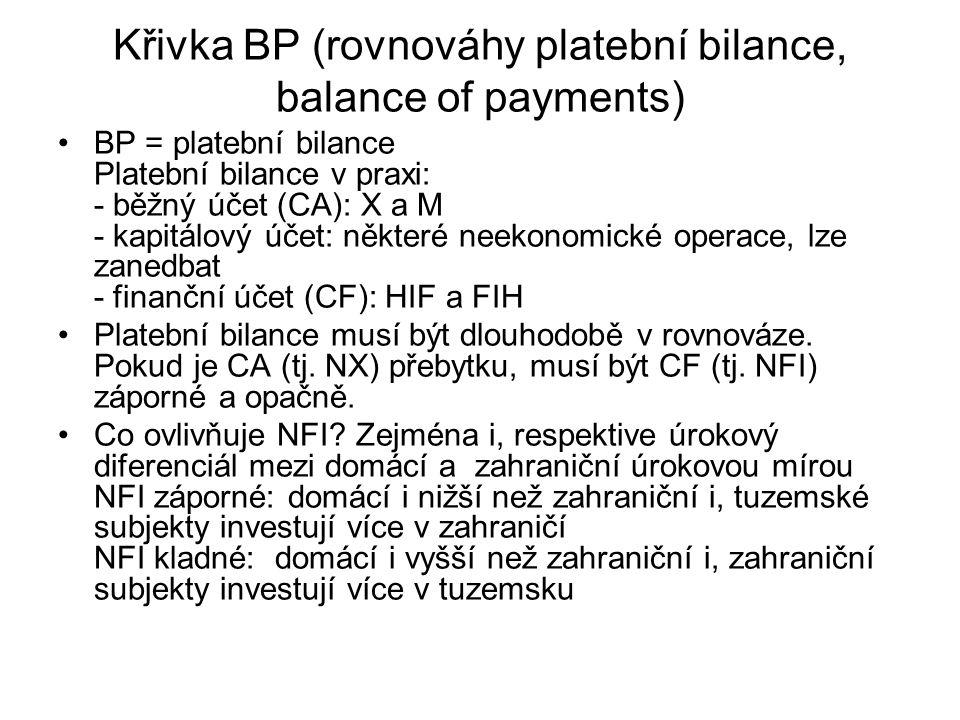 Křivka BP (rovnováhy platební bilance, balance of payments)