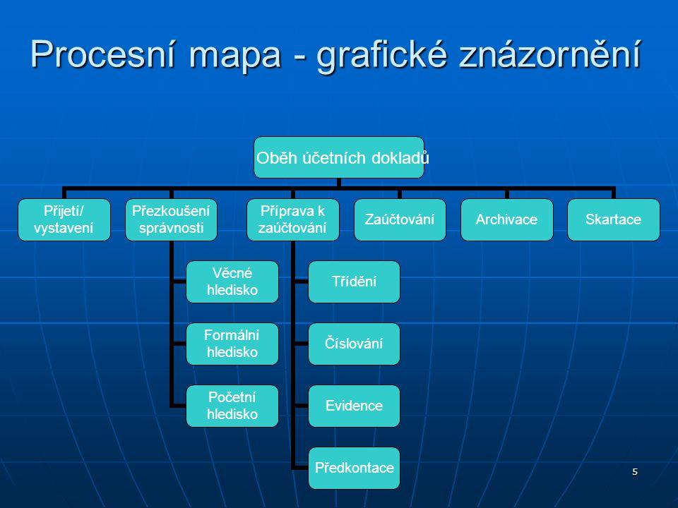 Procesní mapa - grafické znázornění