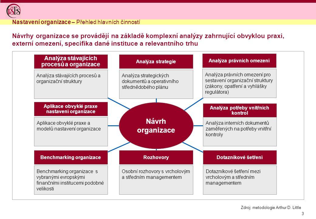 Nastavení organizace – Přehled hlavních činností