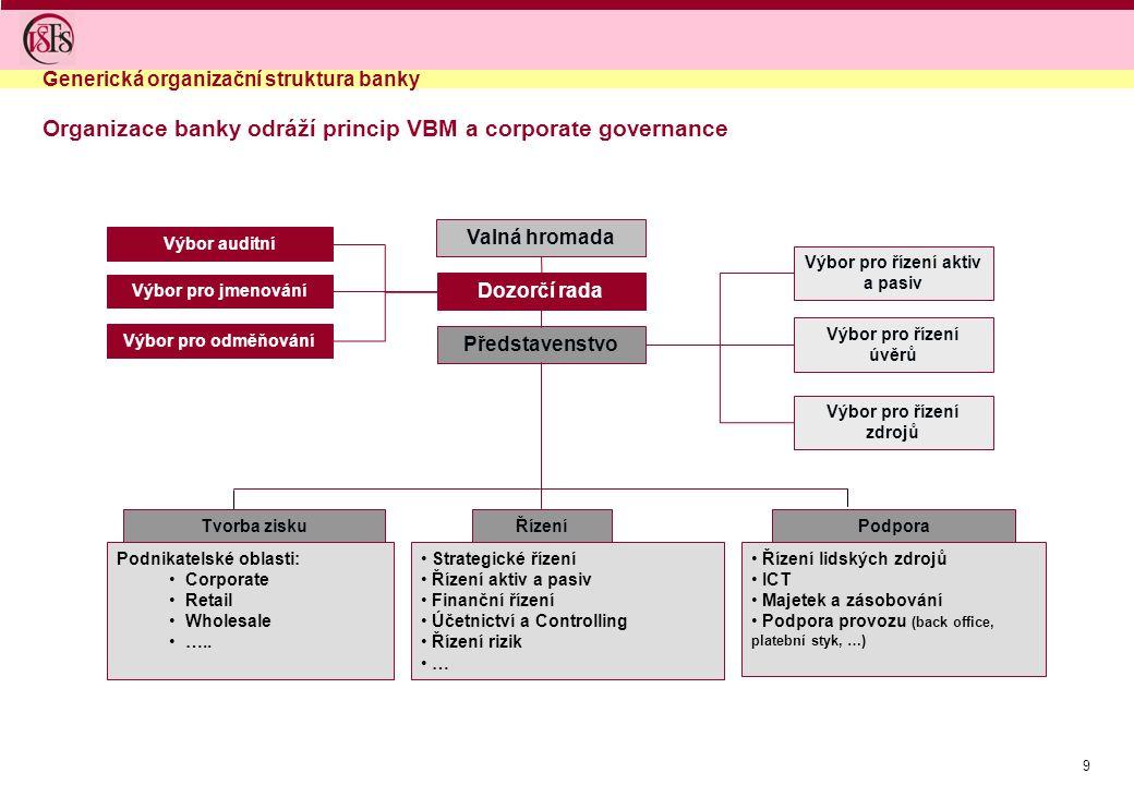 Organizace banky odráží princip VBM a corporate governance