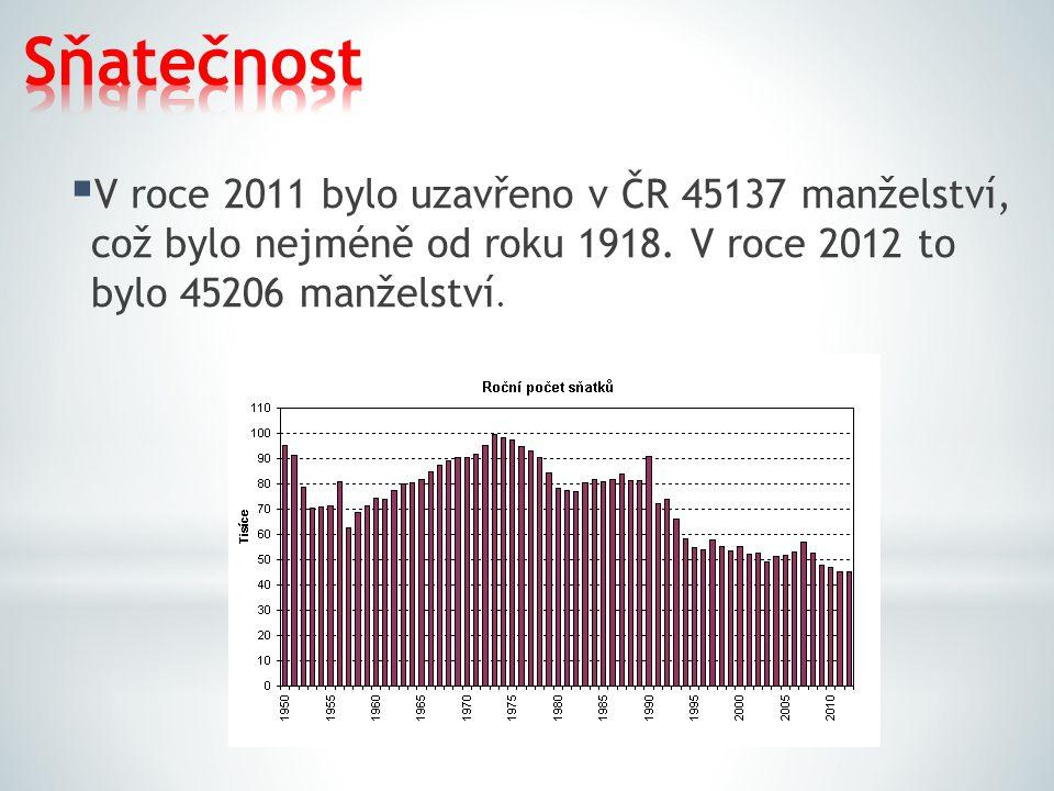 Sňatečnost V roce 2011 bylo uzavřeno v ČR 45137 manželství, což bylo nejméně od roku 1918.