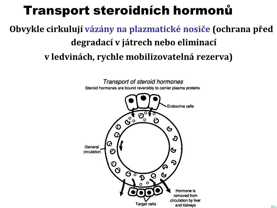 Transport steroidních hormonů