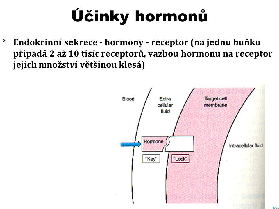 Účinky hormonů