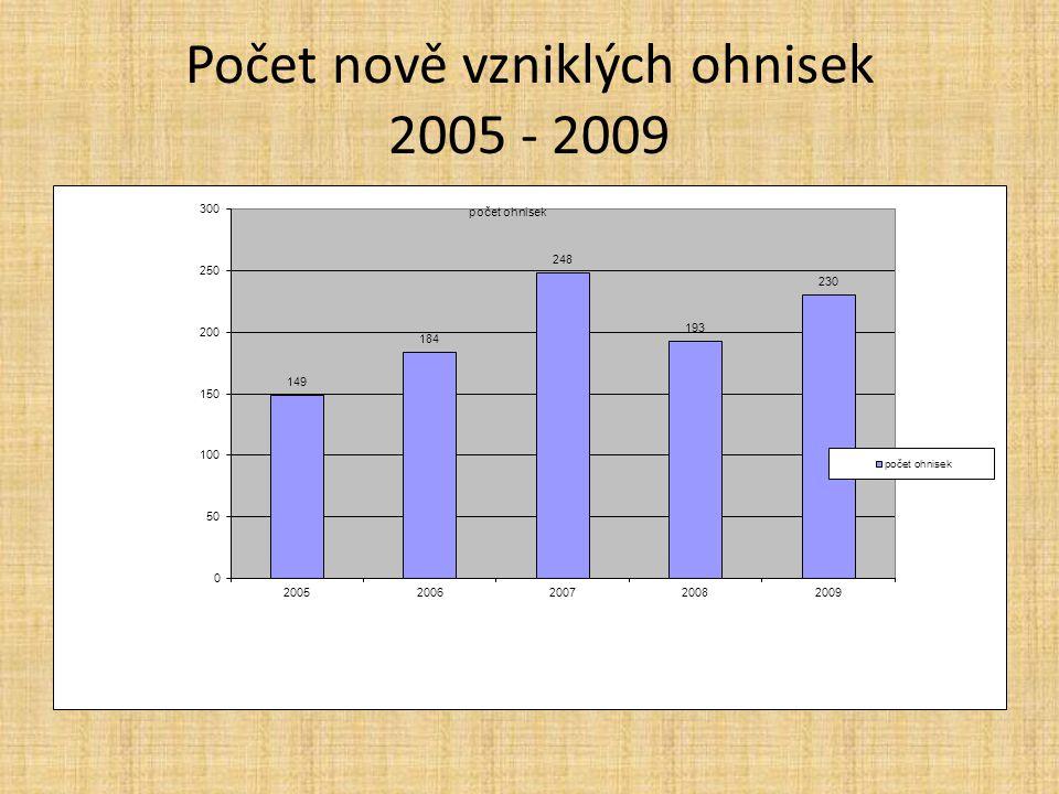 Počet nově vzniklých ohnisek 2005 - 2009