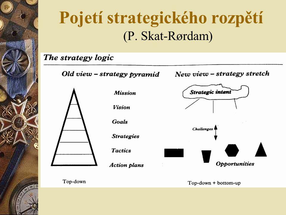Pojetí strategického rozpětí