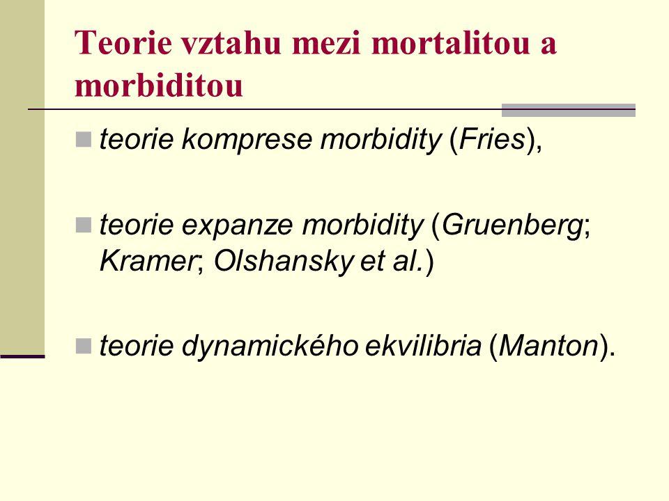 Teorie vztahu mezi mortalitou a morbiditou