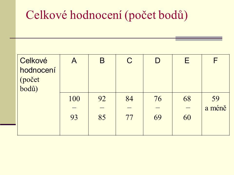 Celkové hodnocení (počet bodů)