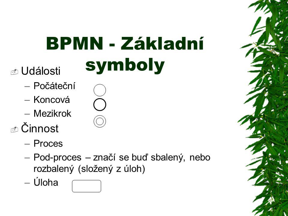 BPMN - Základní symboly
