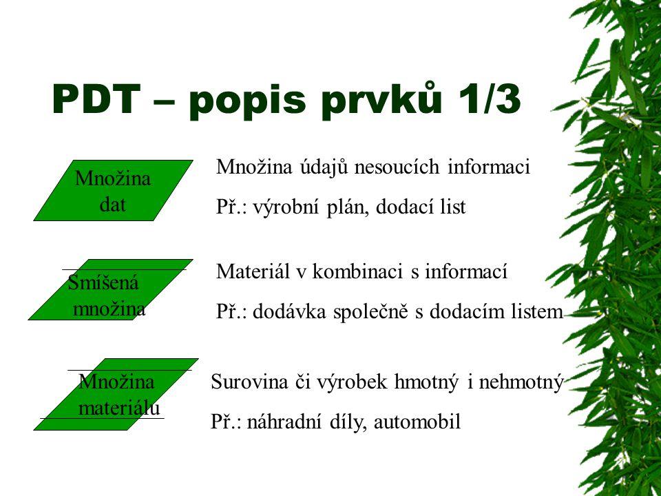 PDT – popis prvků 1/3 Množina údajů nesoucích informaci
