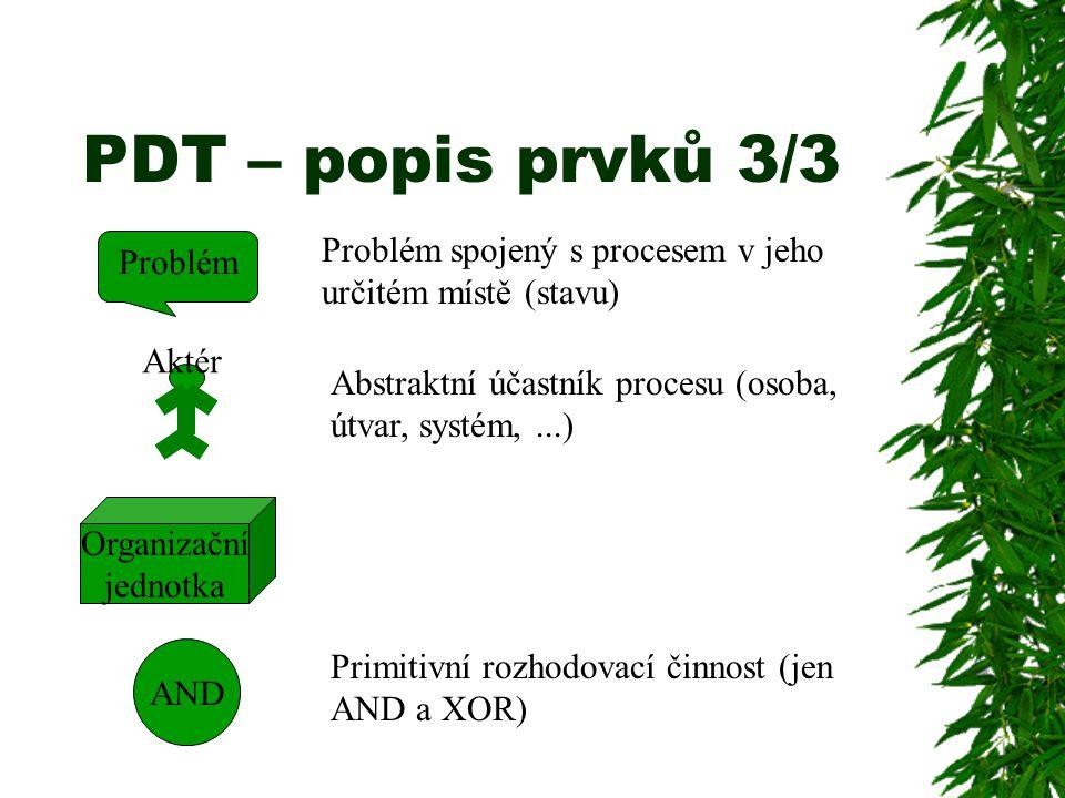 PDT – popis prvků 3/3 Problém spojený s procesem v jeho určitém místě (stavu) Problém. Aktér.