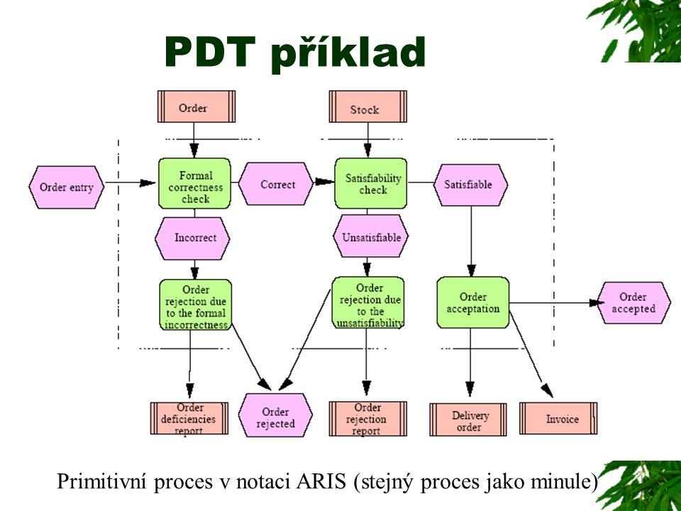 PDT příklad Primitivní proces v notaci ARIS (stejný proces jako minule)