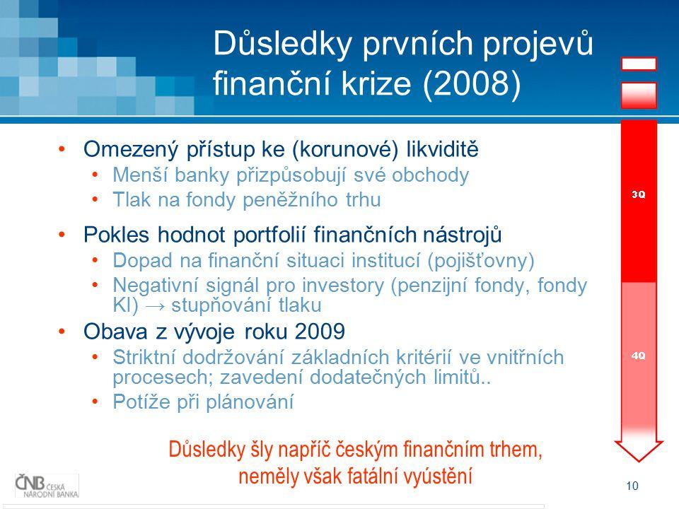 Důsledky prvních projevů finanční krize (2008)