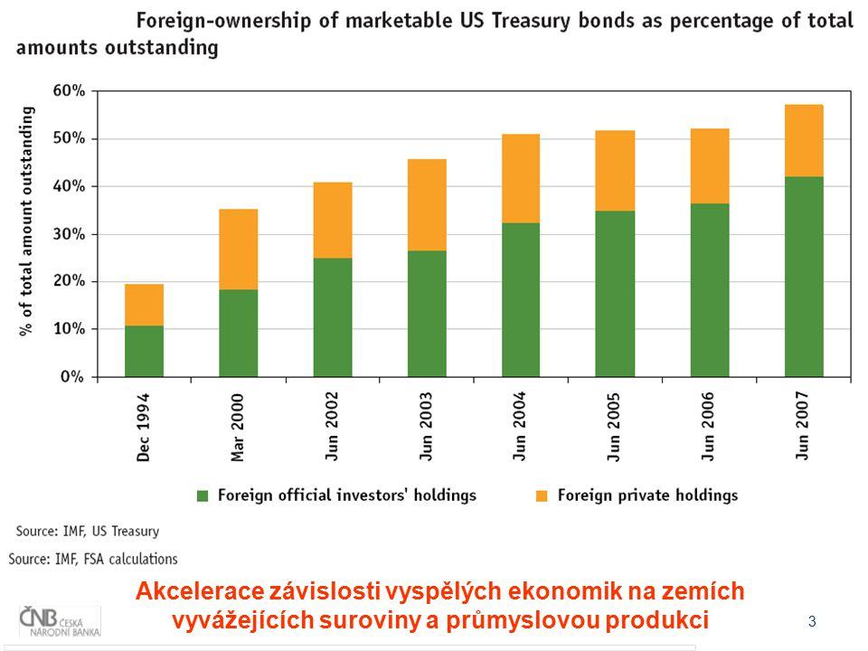 Makroekonomická nerovnováha globální ekonomiky
