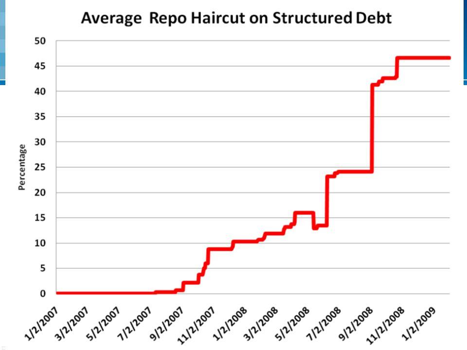 Spuštění finanční krize