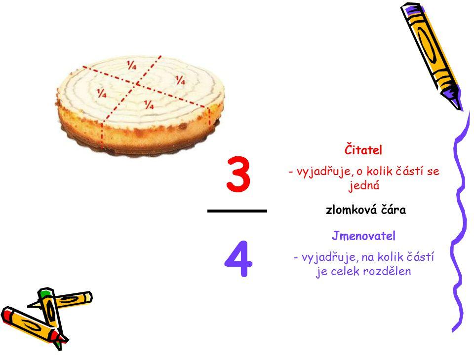 3 4 Čitatel - vyjadřuje, o kolik částí se jedná zlomková čára