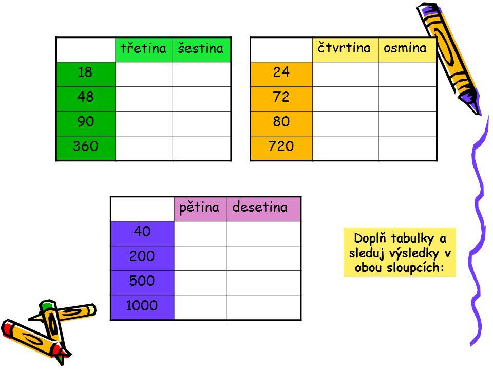 Doplň tabulky a sleduj výsledky v obou sloupcích: