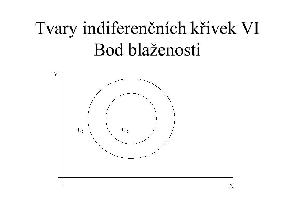 Tvary indiferenčních křivek VI Bod blaženosti