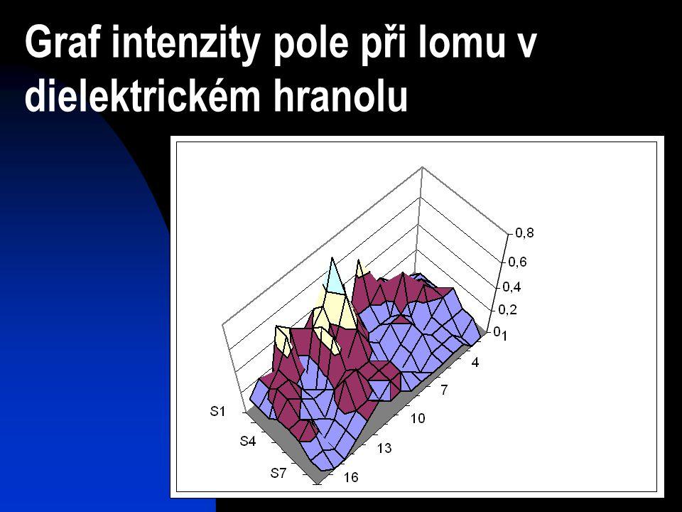 Graf intenzity pole při lomu v dielektrickém hranolu