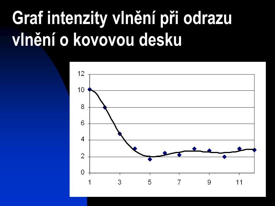 Graf intenzity vlnění při odrazu vlnění o kovovou desku