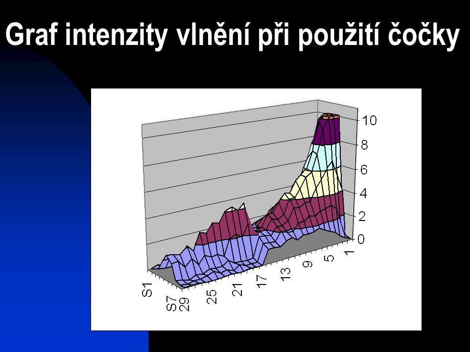 Graf intenzity vlnění při použití čočky