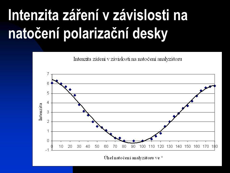 Intenzita záření v závislosti na natočení polarizační desky
