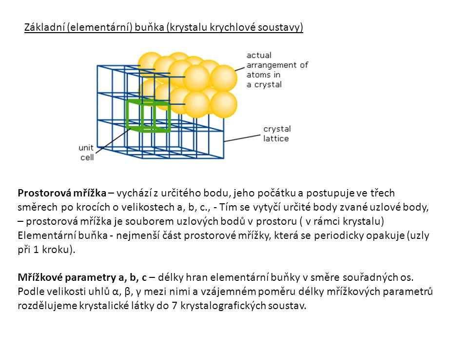 Základní (elementární) buňka (krystalu krychlové soustavy)