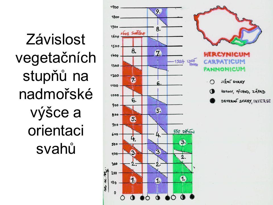 Závislost vegetačních stupňů na nadmořské výšce a orientaci svahů