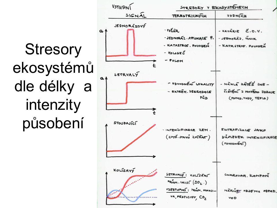 Stresory ekosystémů dle délky a intenzity působení